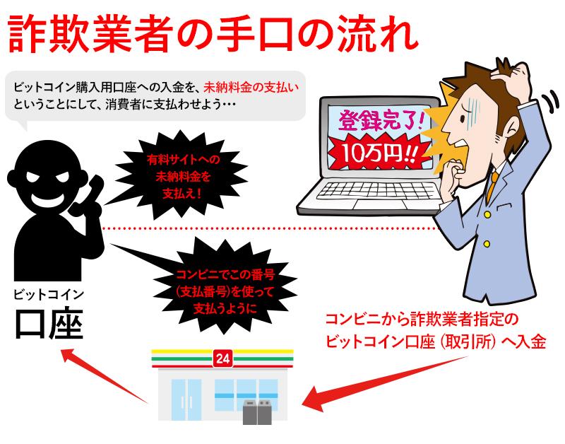 「あなたを録画した」 ビットコイン求める詐欺に注意:朝日新聞デジタル